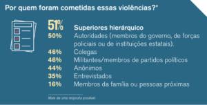 Gráfico da RSF sobre sexismo e violência contra mulheres jornalistas